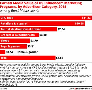 influencer relationship marketing