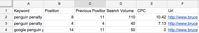 keyword research competition